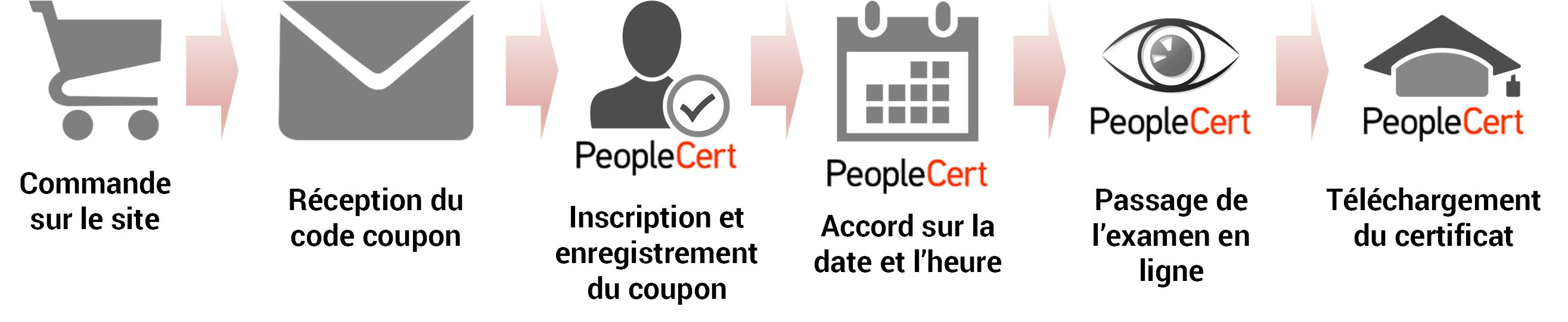 voucher-peoplecert.jpg